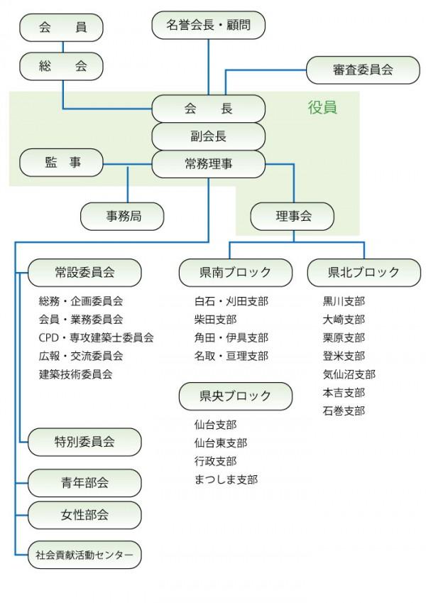 宮城県建築士会組織図